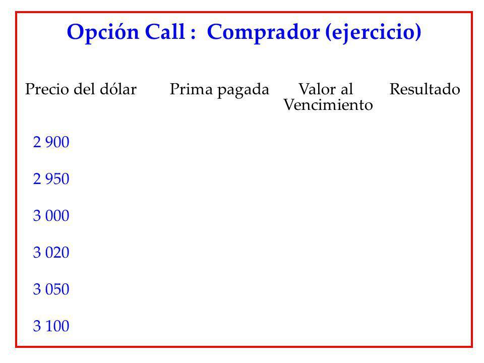 Opción Call : Comprador (ejercicio)