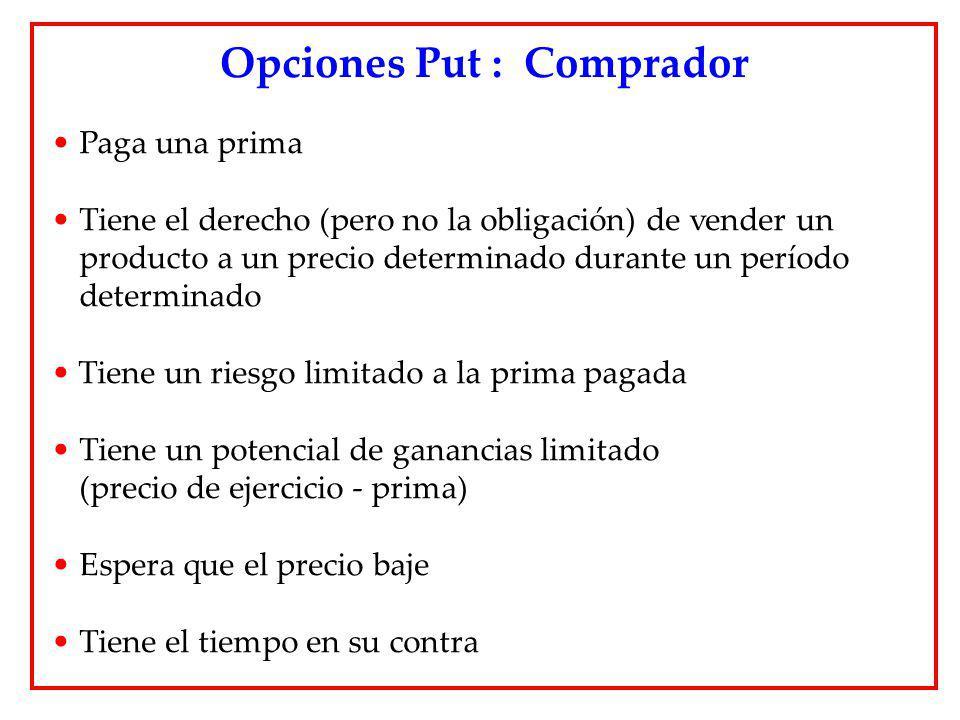 Opciones Put : Comprador