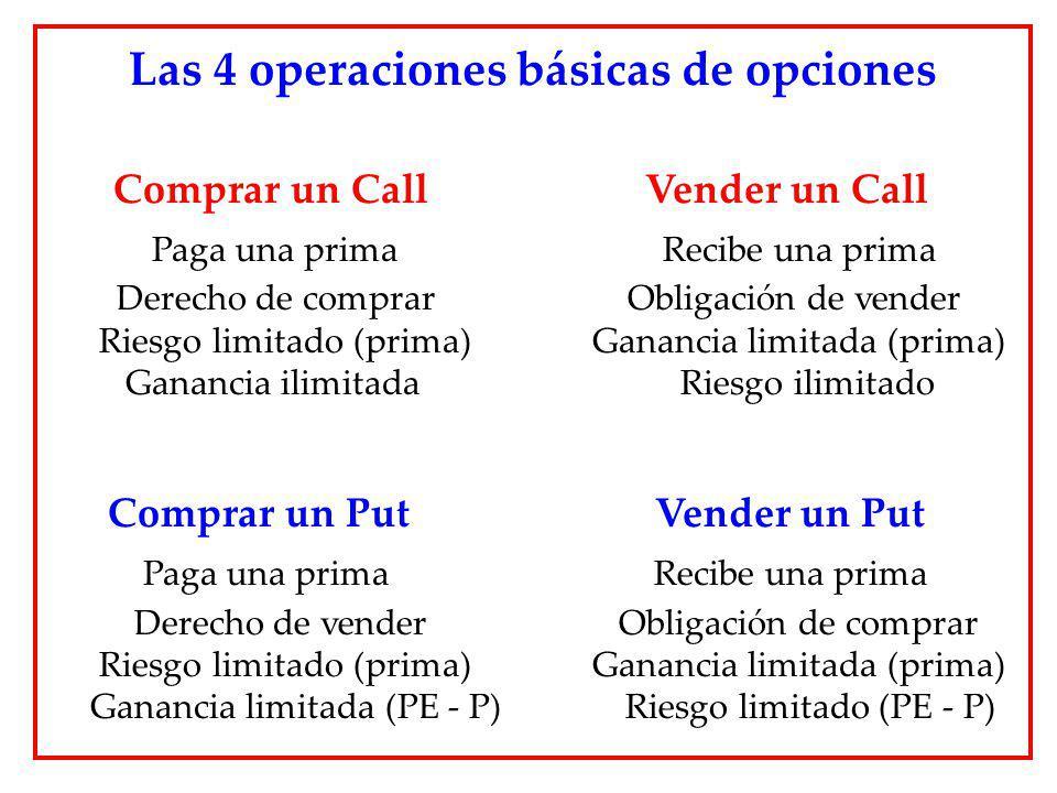 Las 4 operaciones básicas de opciones