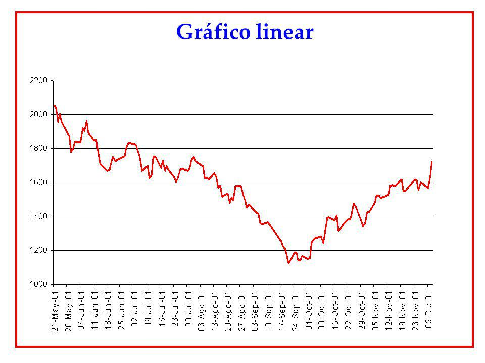 Gráfico linear