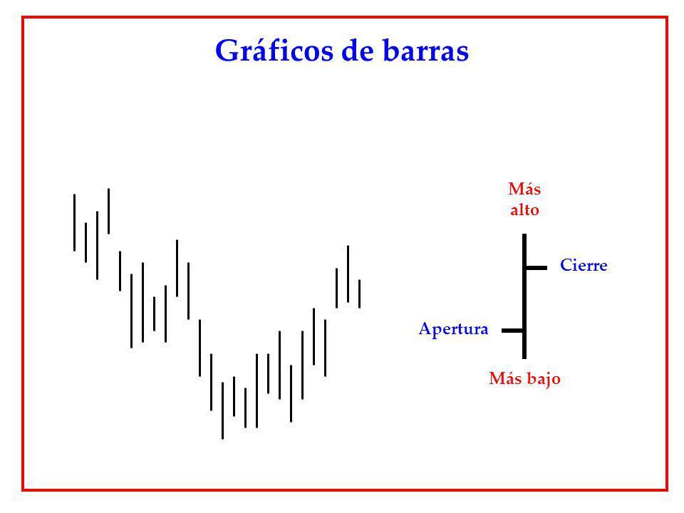 Gráficos de barras Más alto Cierre Apertura Más bajo