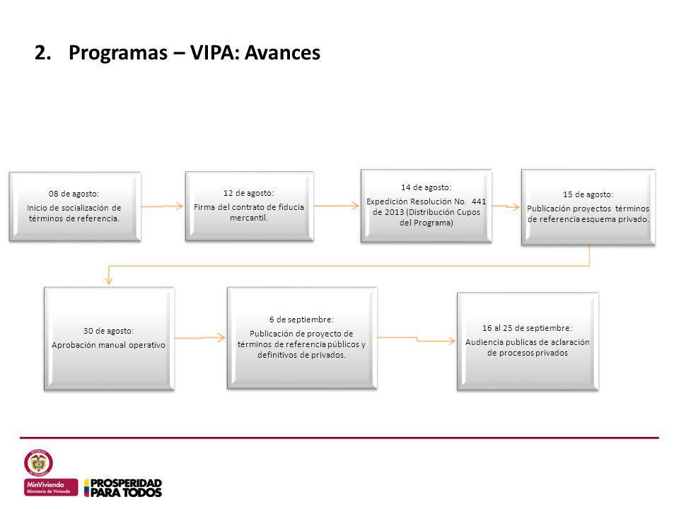 Programas – VIPA: Avances