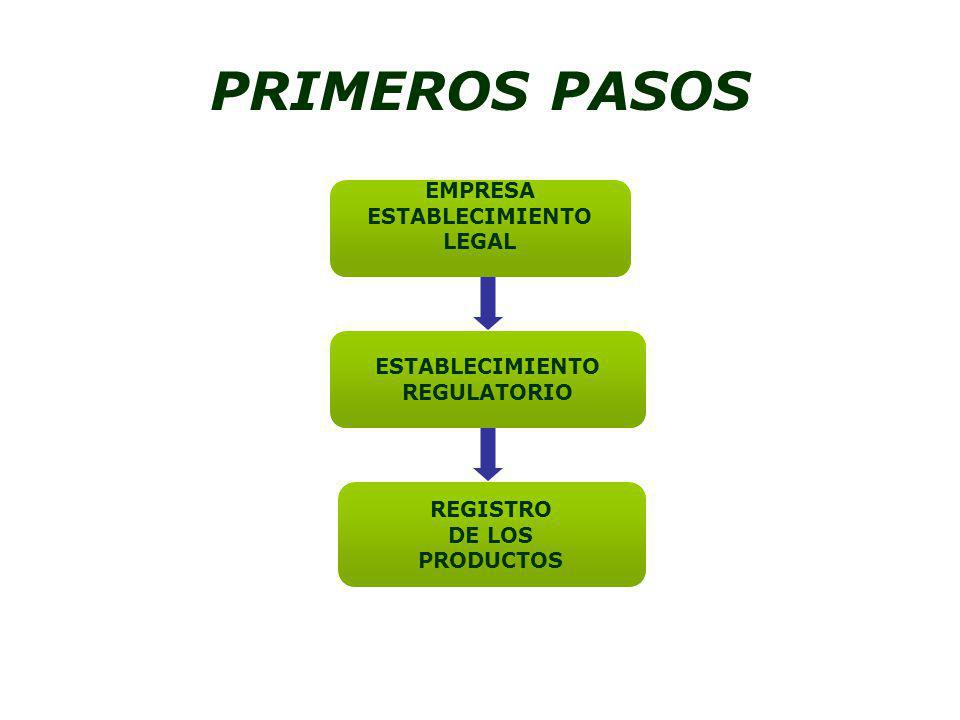 PRIMEROS PASOS EMPRESA ESTABLECIMIENTO LEGAL REGULATORIO REGISTRO