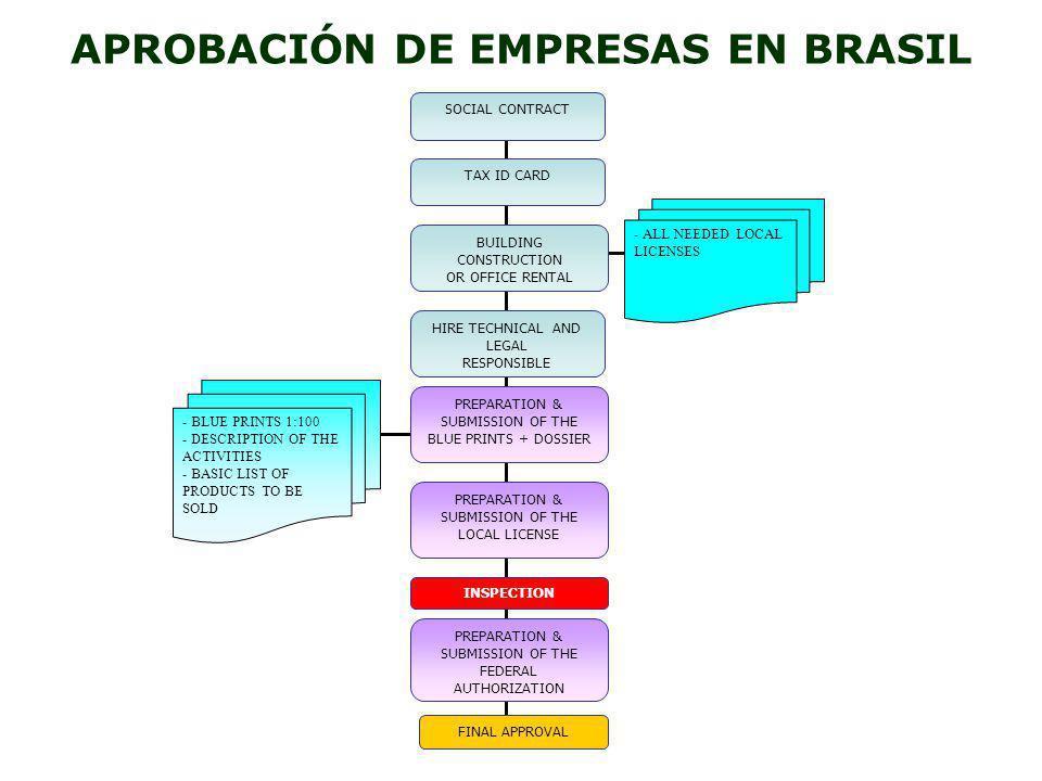 APROBACIÓN DE EMPRESAS EN BRASIL