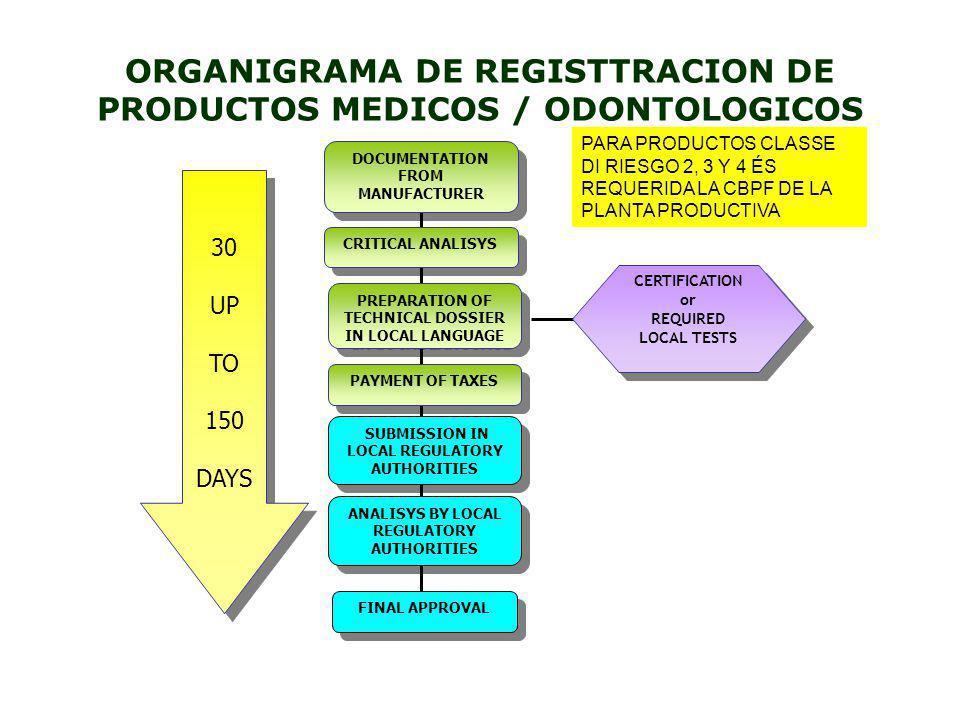 ORGANIGRAMA DE REGISTTRACION DE PRODUCTOS MEDICOS / ODONTOLOGICOS