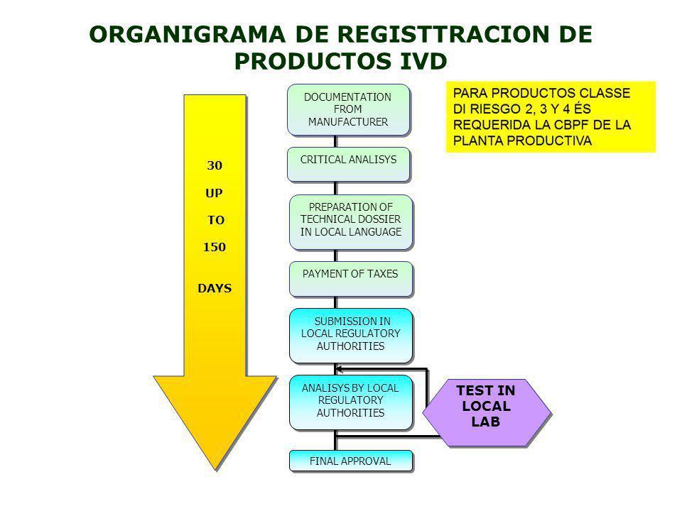 ORGANIGRAMA DE REGISTTRACION DE PRODUCTOS IVD