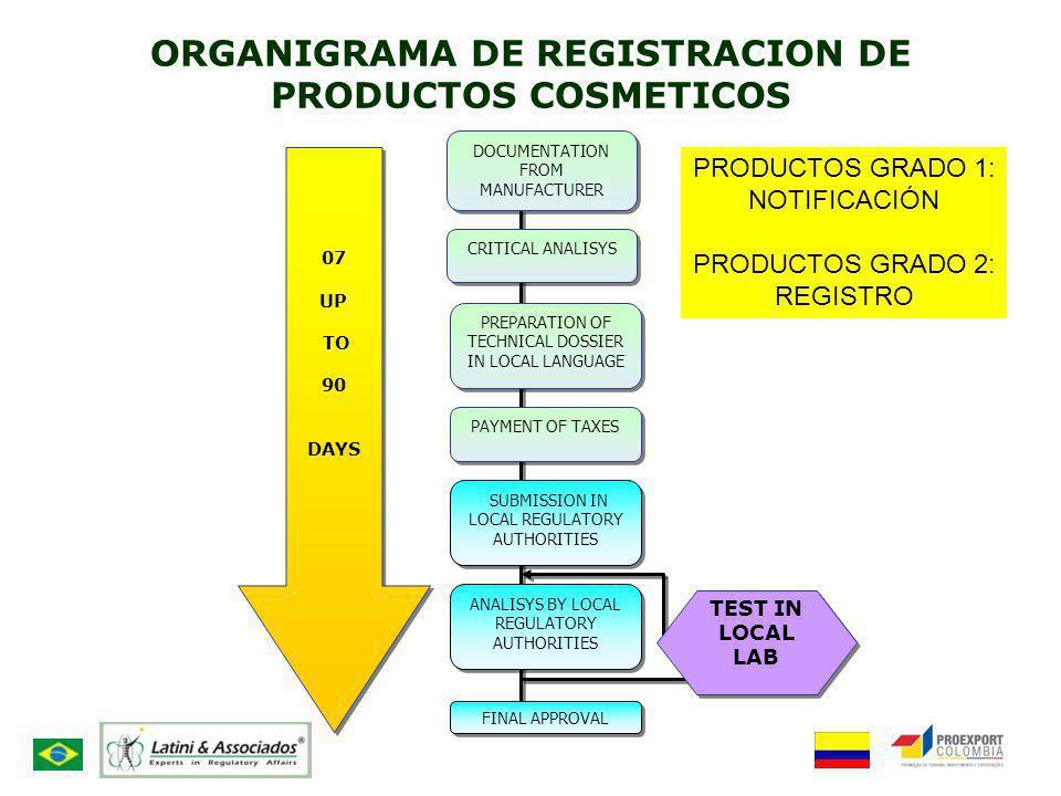 ORGANIGRAMA DE REGISTRACION DE PRODUCTOS COSMETICOS