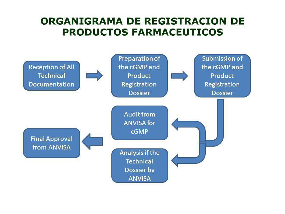 ORGANIGRAMA DE REGISTRACION DE PRODUCTOS FARMACEUTICOS