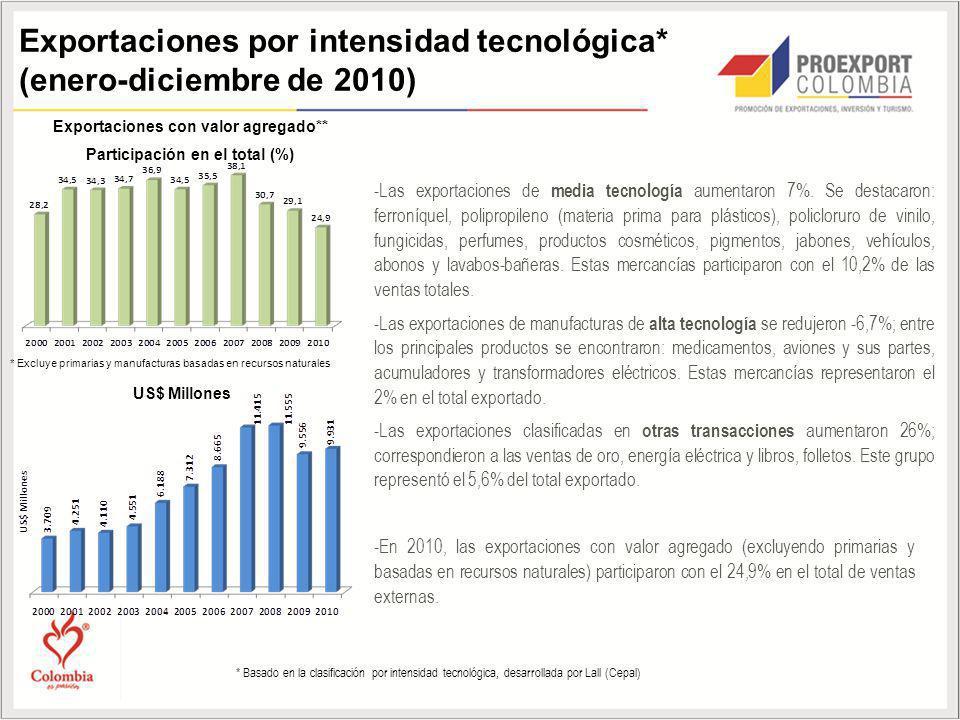 Exportaciones con valor agregado** Participación en el total (%)