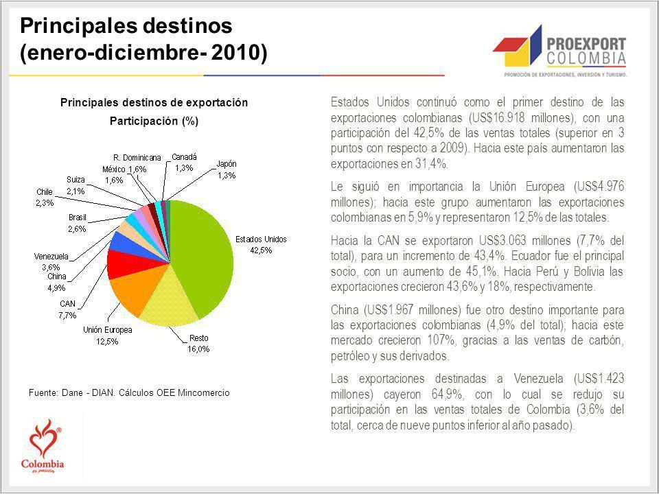 Principales destinos de exportación