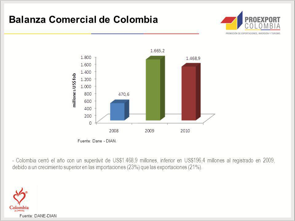 Balanza Comercial de Colombia