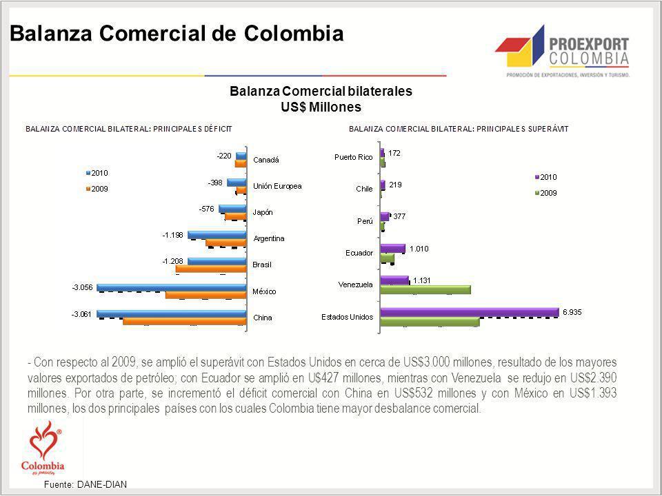 Balanza Comercial bilaterales