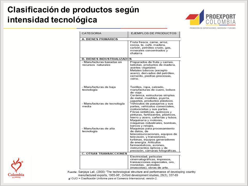 Clasificación de productos según intensidad tecnológica