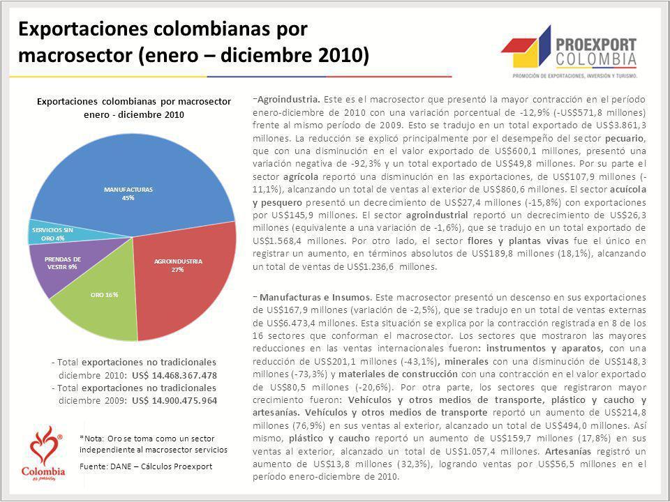 Exportaciones colombianas por macrosector enero - diciembre 2010