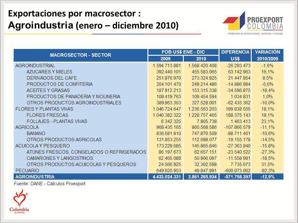Exportaciones por macrosector :