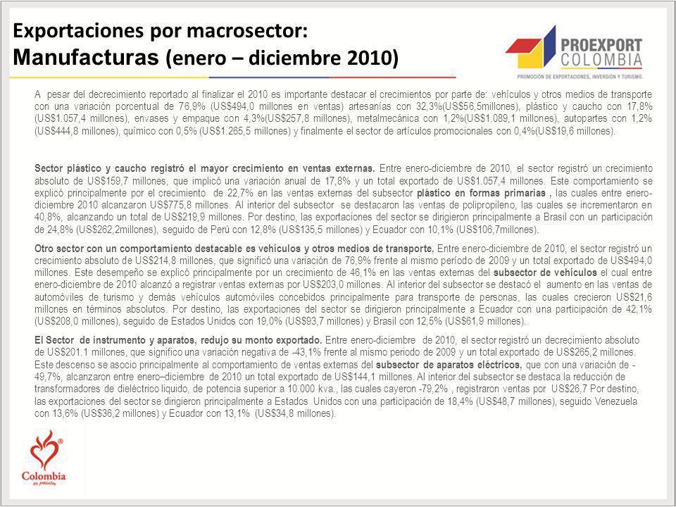 Exportaciones por macrosector: Manufacturas (enero – diciembre 2010)