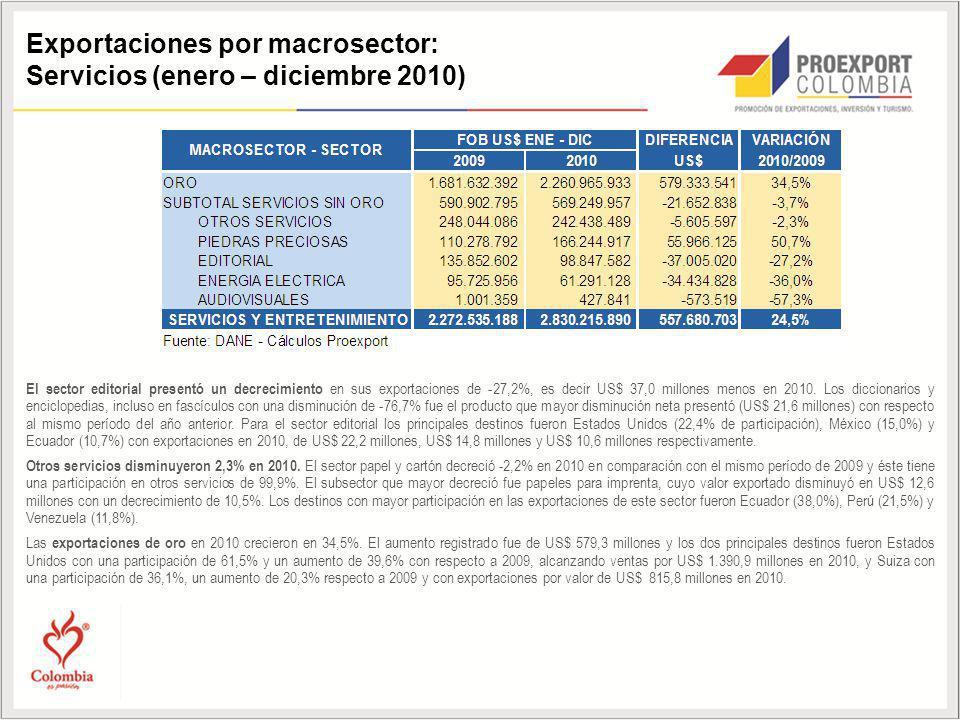 Exportaciones por macrosector: Servicios (enero – diciembre 2010)