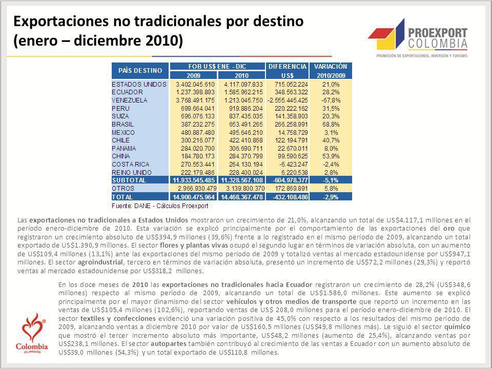 Exportaciones no tradicionales por destino (enero – diciembre 2010)