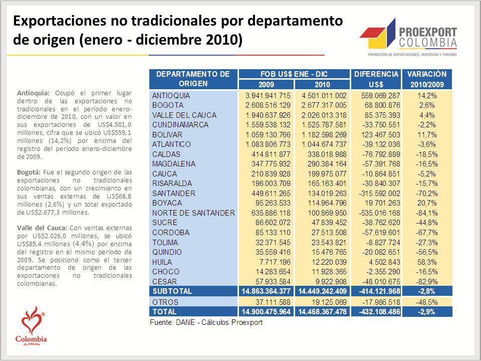 Exportaciones no tradicionales por departamento de origen (enero - diciembre 2010)