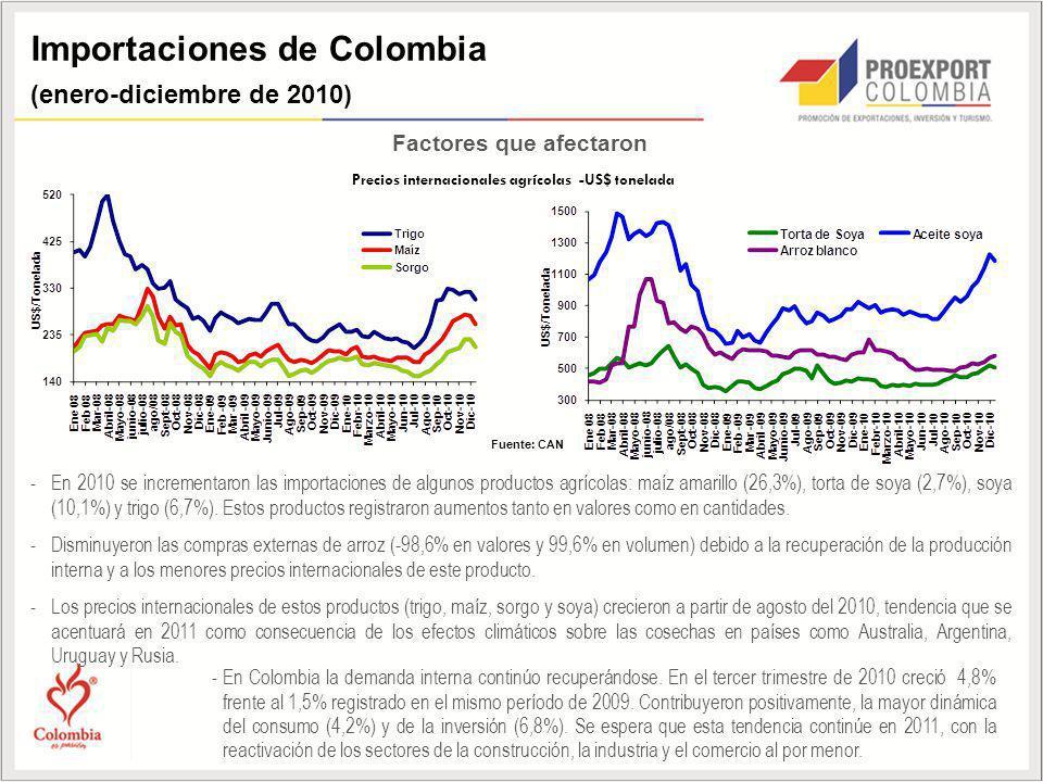 Precios internacionales agrícolas -US$ tonelada