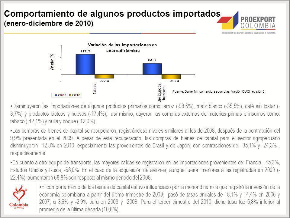 Variación de las importaciones en