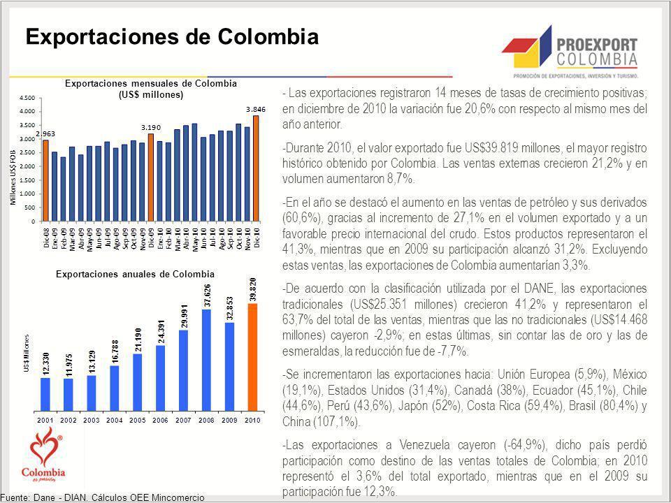 Exportaciones mensuales de Colombia Exportaciones anuales de Colombia