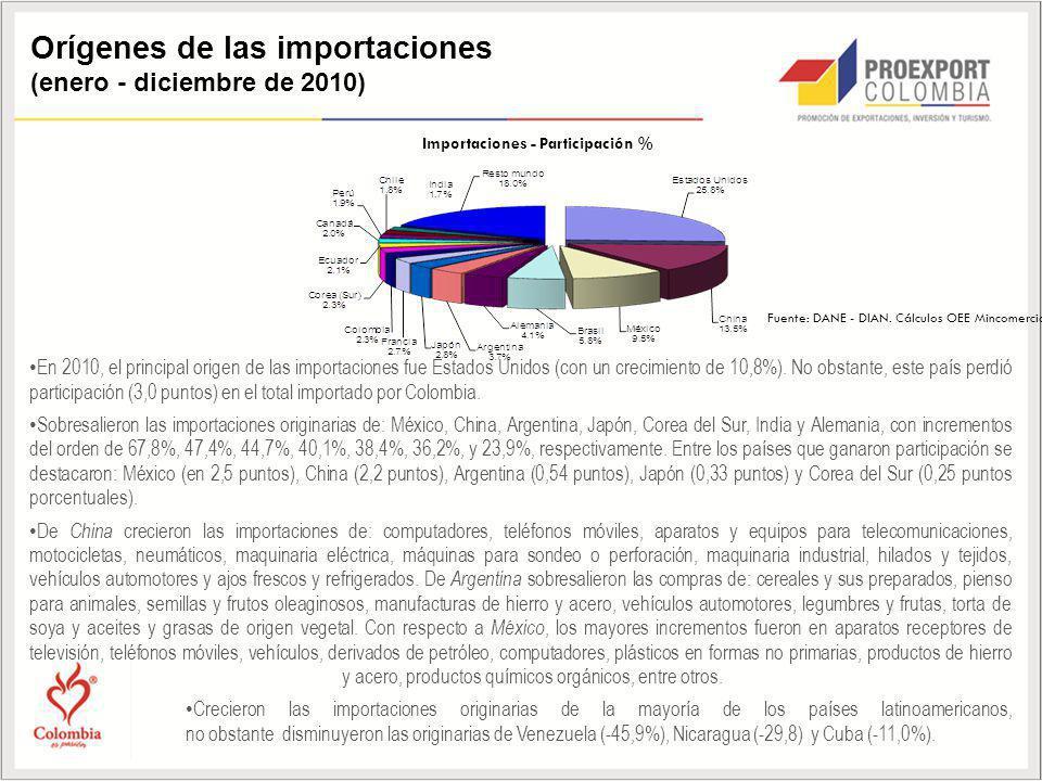 Orígenes de las importaciones