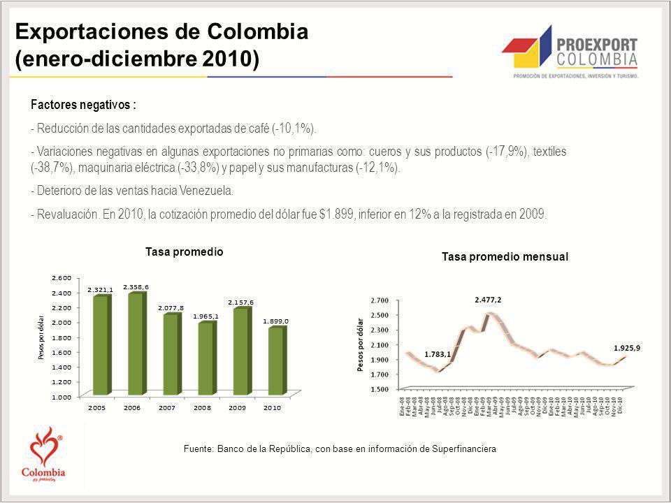 Exportaciones de Colombia (enero-diciembre 2010)