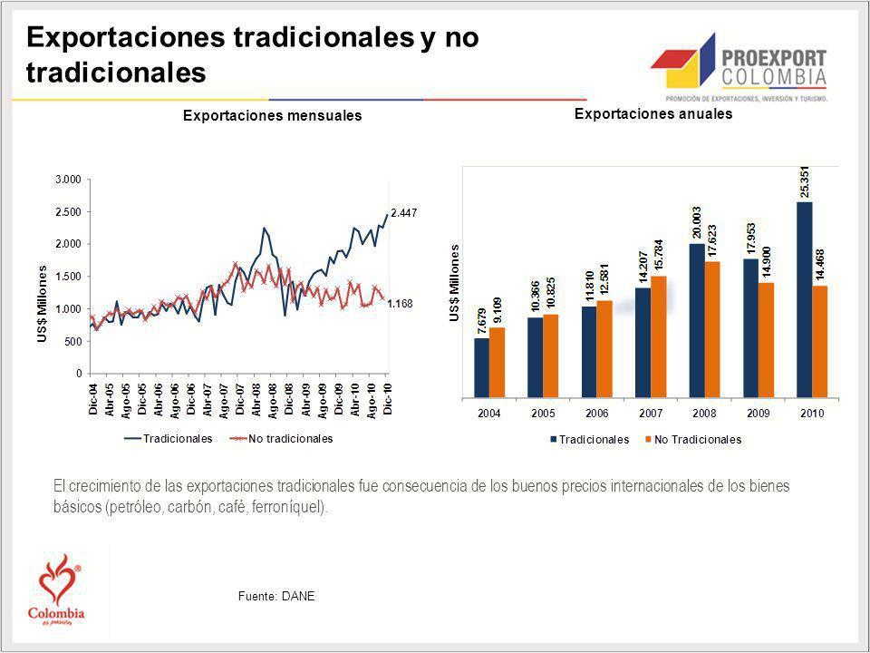 Exportaciones mensuales Exportaciones anuales