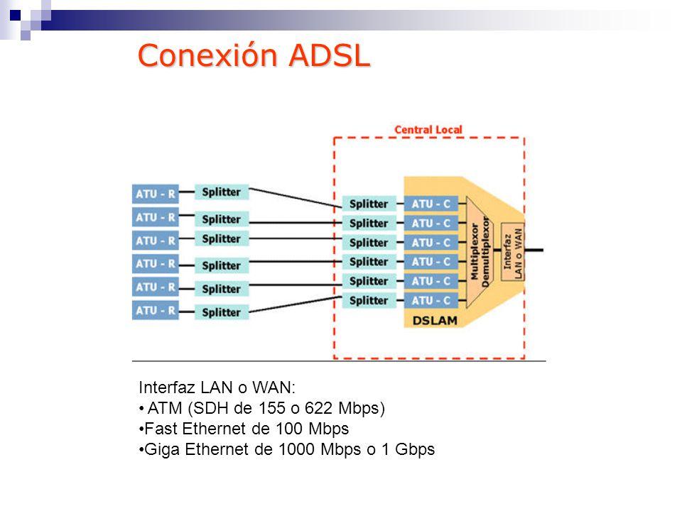 Conexión ADSL Interfaz LAN o WAN: ATM (SDH de 155 o 622 Mbps)