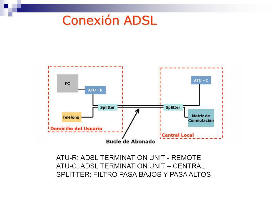 Conexión ADSL ATU-R: ADSL TERMINATION UNIT - REMOTE