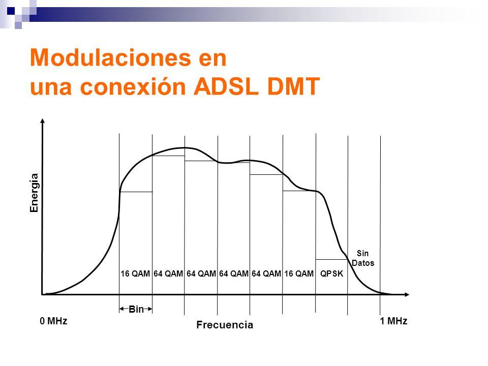 Modulaciones en una conexión ADSL DMT