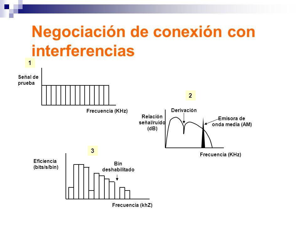 Negociación de conexión con interferencias