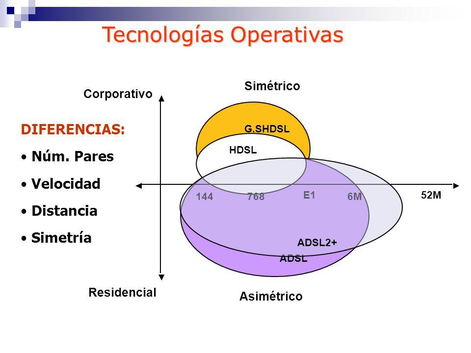 Tecnologías Operativas