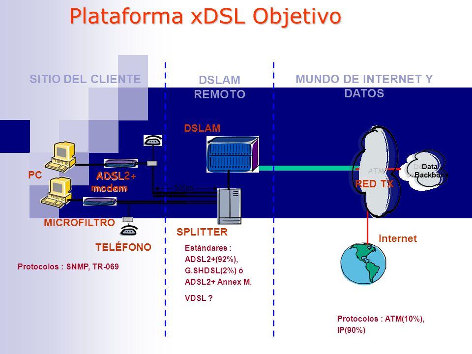 MUNDO DE INTERNET Y DATOS
