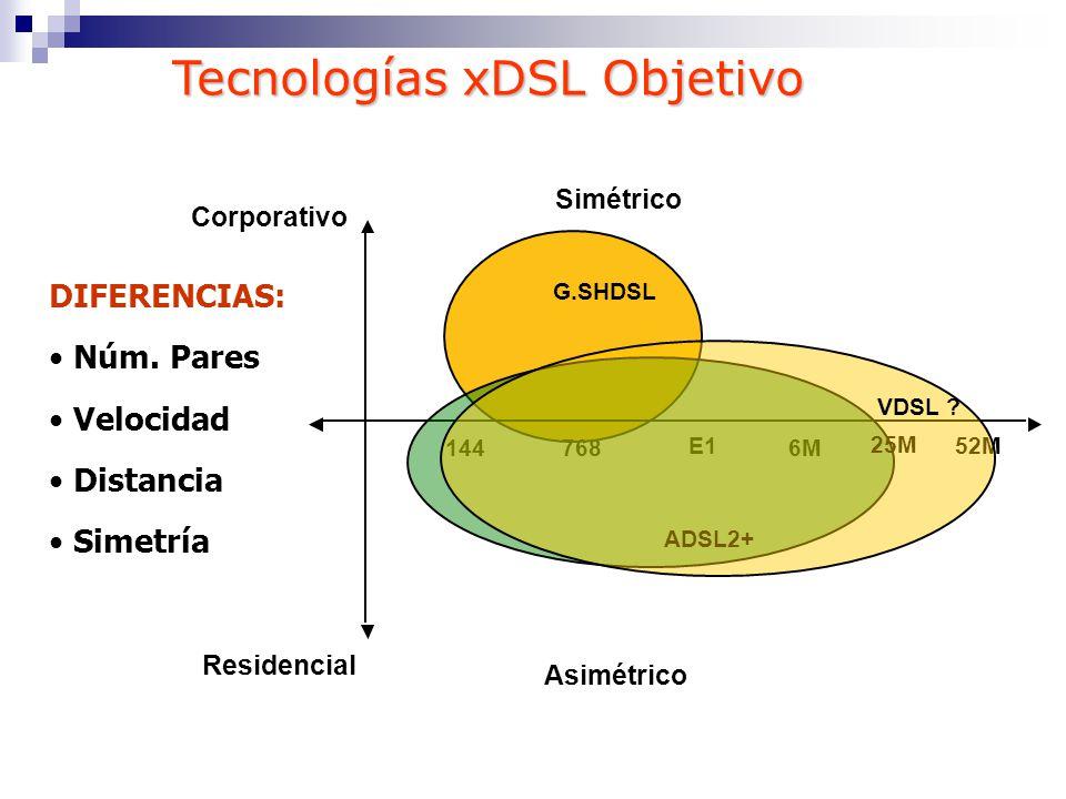 Tecnologías xDSL Objetivo