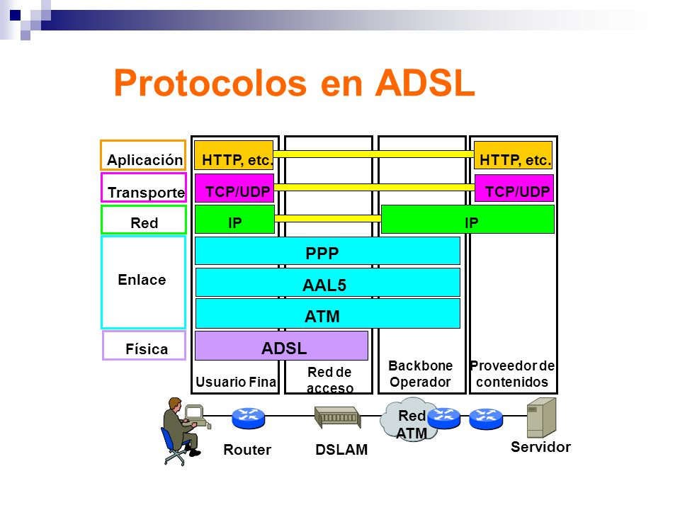Protocolos en ADSL PPP AAL5 ATM ADSL Física Enlace Red Transporte IP