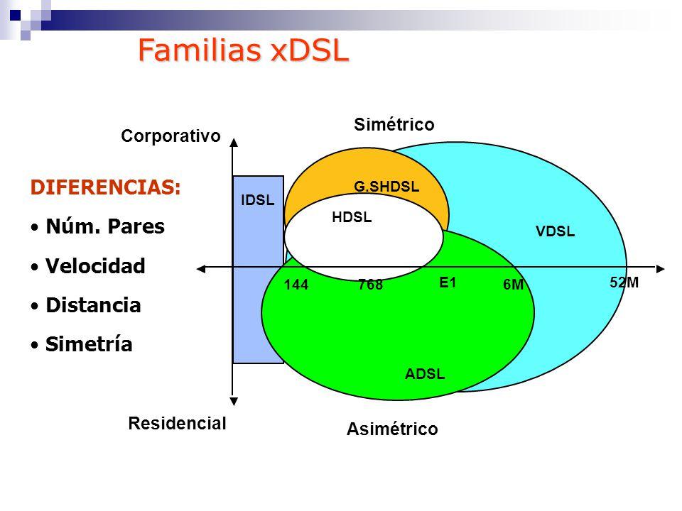 Familias xDSL DIFERENCIAS: Núm. Pares Velocidad Distancia Simetría