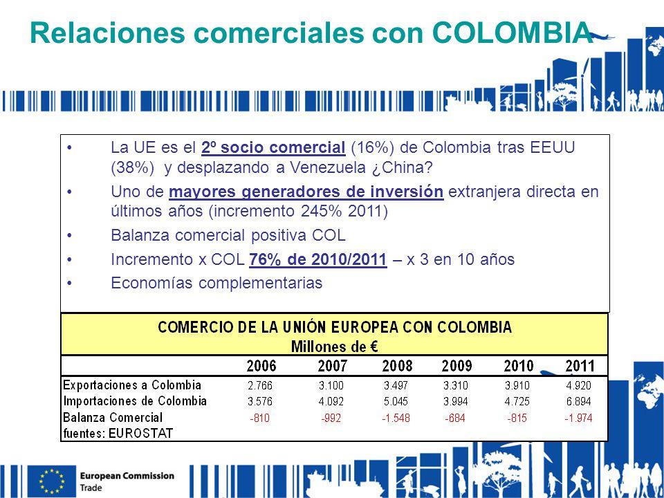 Relaciones comerciales con COLOMBIA