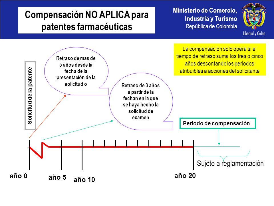 Compensación NO APLICA para patentes farmacéuticas