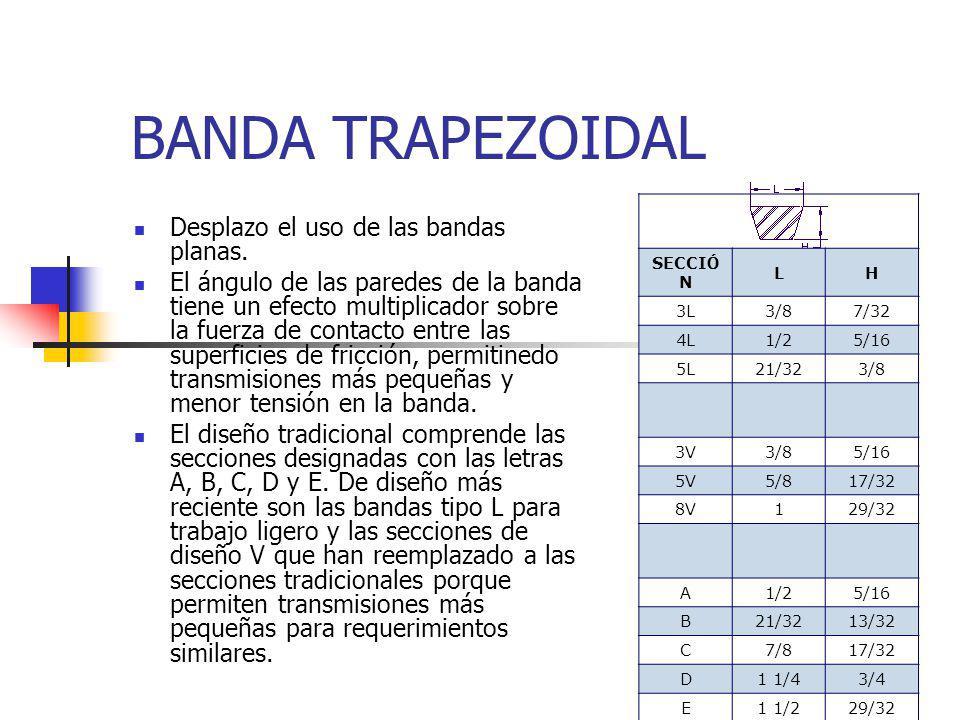 BANDA TRAPEZOIDAL Desplazo el uso de las bandas planas.