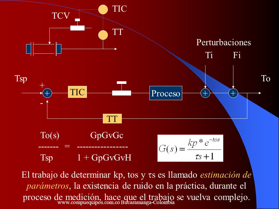 ------- = ----------------- Tsp 1 + GpGvGvH Perturbaciones