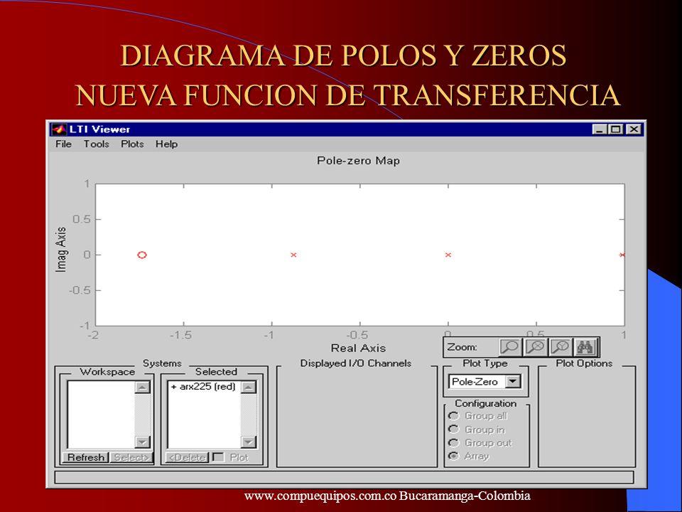DIAGRAMA DE POLOS Y ZEROS NUEVA FUNCION DE TRANSFERENCIA
