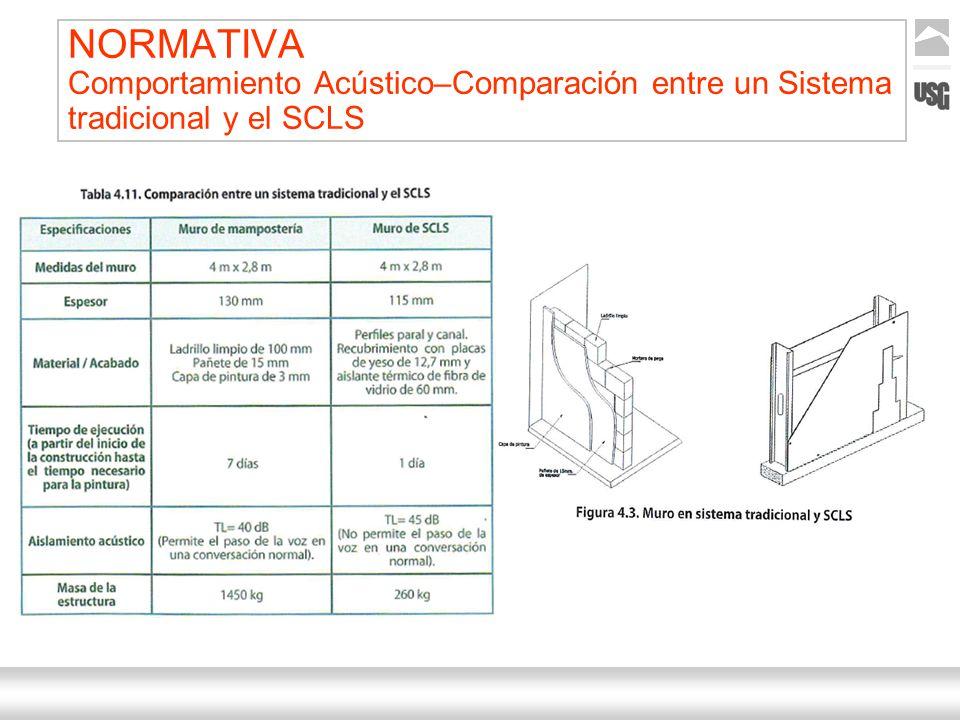 NORMATIVA Comportamiento Acústico–Comparación entre un Sistema tradicional y el SCLS