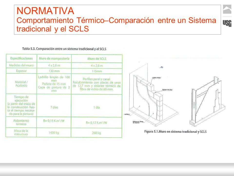 NORMATIVA Comportamiento Térmico–Comparación entre un Sistema tradicional y el SCLS