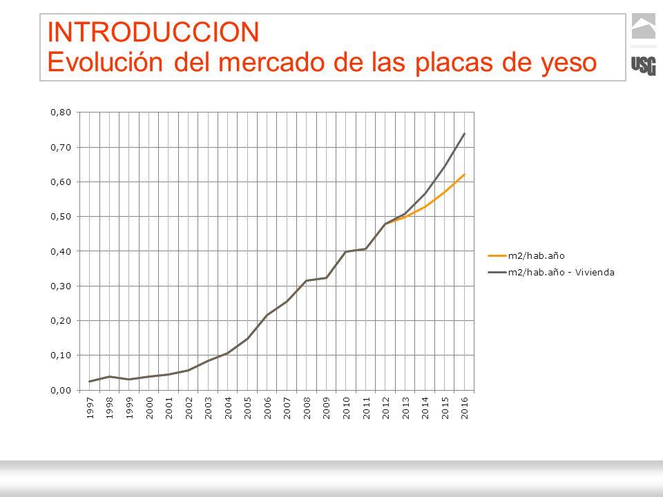 INTRODUCCION Evolución del mercado de las placas de yeso