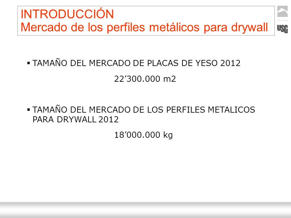 INTRODUCCIÓN Mercado de los perfiles metálicos para drywall