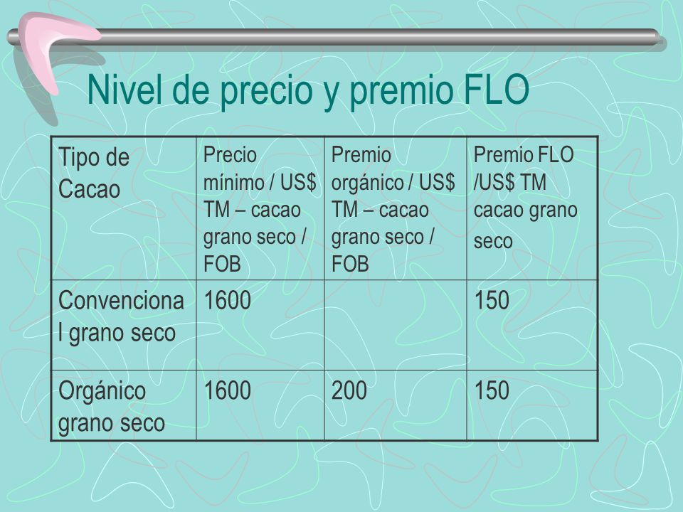 Nivel de precio y premio FLO