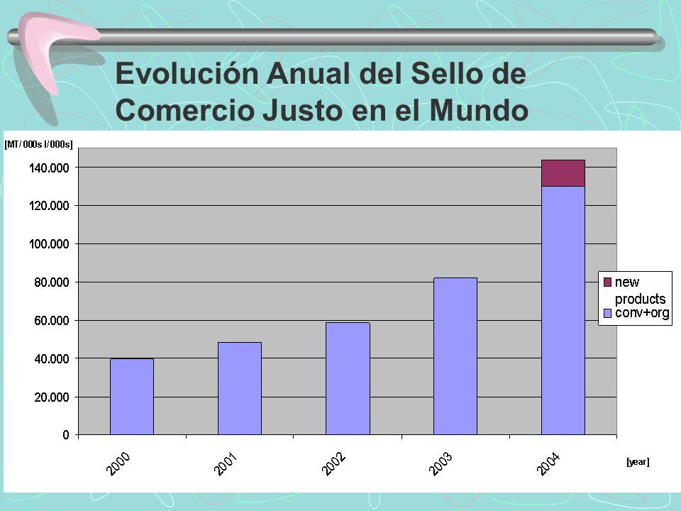 Evolución Anual del Sello de Comercio Justo en el Mundo
