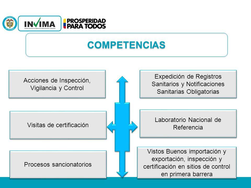 COMPETENCIAS Acciones de Inspección, Vigilancia y Control. Expedición de Registros Sanitarios y Notificaciones Sanitarias Obligatorias.